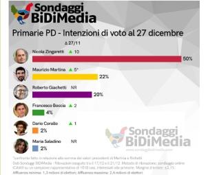 sondaggi-politici-bidimedia.jpg