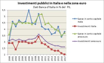 investimenti in italia